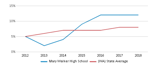 This chart display the percentage of students of two or more races in Mary Walker High School and the percentage of public school students of two or more races in Washington by year, with the latest 2017-18 school year data.