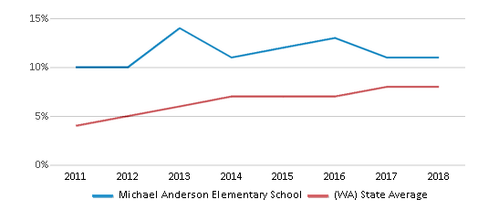 This chart display the percentage of students of two or more races in Michael Anderson Elementary School and the percentage of public school students of two or more races in Washington by year, with the latest 2017-18 school year data.