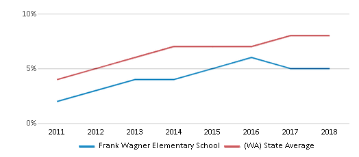 This chart display the percentage of students of two or more races in Frank Wagner Elementary School and the percentage of public school students of two or more races in Washington by year, with the latest 2017-18 school year data.
