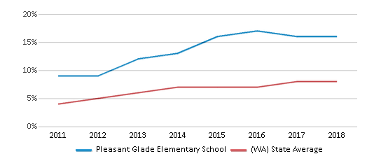 This chart display the percentage of students of two or more races in Pleasant Glade Elementary School and the percentage of public school students of two or more races in Washington by year, with the latest 2017-18 school year data.