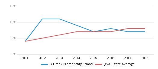 This chart display the percentage of students of two or more races in N Omak Elementary School and the percentage of public school students of two or more races in Washington by year, with the latest 2017-18 school year data.