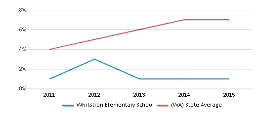 This chart display the percentage of students of two or more races in Whitstran Elementary School and the percentage of public school students of two or more races in Washington by year, with the latest 2014-15 school year data.