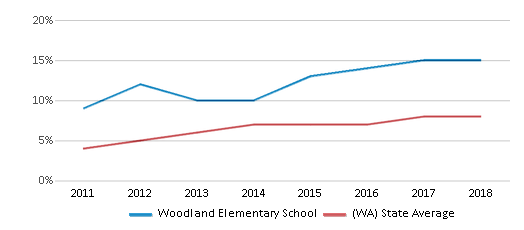 This chart display the percentage of students of two or more races in Woodland Elementary School and the percentage of public school students of two or more races in Washington by year, with the latest 2017-18 school year data.