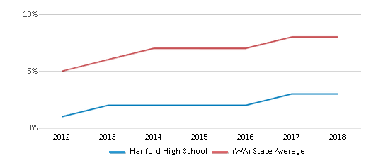 This chart display the percentage of students of two or more races in Hanford High School and the percentage of public school students of two or more races in Washington by year, with the latest 2017-18 school year data.