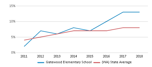 This chart display the percentage of students of two or more races in Gatewood Elementary School and the percentage of public school students of two or more races in Washington by year, with the latest 2017-18 school year data.