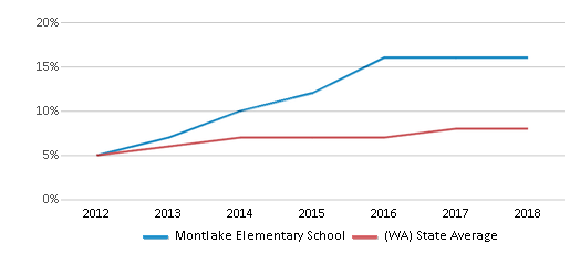 This chart display the percentage of students of two or more races in Montlake Elementary School and the percentage of public school students of two or more races in Washington by year, with the latest 2017-18 school year data.