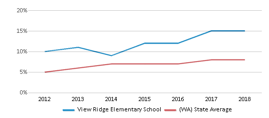 This chart display the percentage of students of two or more races in View Ridge Elementary School and the percentage of public school students of two or more races in Washington by year, with the latest 2017-18 school year data.