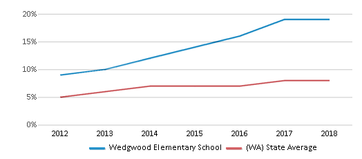 This chart display the percentage of students of two or more races in Wedgwood Elementary School and the percentage of public school students of two or more races in Washington by year, with the latest 2017-18 school year data.