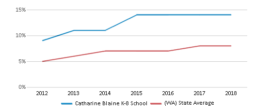 This chart display the percentage of students of two or more races in Catharine Blaine K-8 School and the percentage of public school students of two or more races in Washington by year, with the latest 2017-18 school year data.
