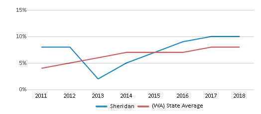 This chart display the percentage of students of two or more races in Sheridan and the percentage of public school students of two or more races in Washington by year, with the latest 2017-18 school year data.