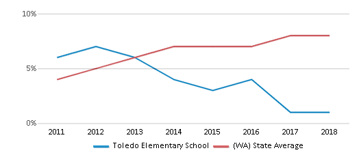 This chart display the percentage of students of two or more races in Toledo Elementary School and the percentage of public school students of two or more races in Washington by year, with the latest 2017-18 school year data.