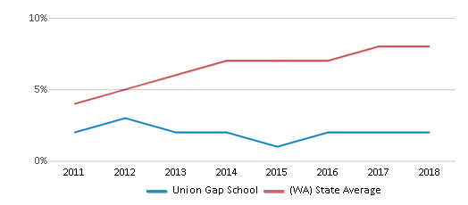 This chart display the percentage of students of two or more races in Union Gap School and the percentage of public school students of two or more races in Washington by year, with the latest 2017-18 school year data.