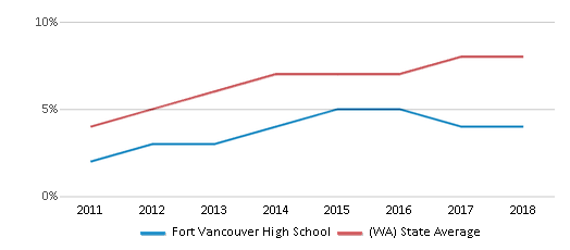This chart display the percentage of students of two or more races in Fort Vancouver High School and the percentage of public school students of two or more races in Washington by year, with the latest 2017-18 school year data.
