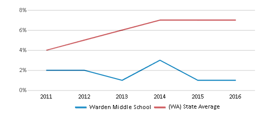 This chart display the percentage of students of two or more races in Warden Middle School and the percentage of public school students of two or more races in Washington by year, with the latest 2015-16 school year data.