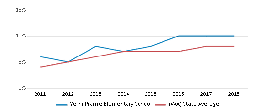 This chart display the percentage of students of two or more races in Yelm Prairie Elementary School and the percentage of public school students of two or more races in Washington by year, with the latest 2017-18 school year data.