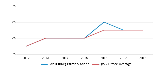 This chart display the percentage of students of two or more races in Wellsburg Primary School and the percentage of public school students of two or more races in West Virginia by year, with the latest 2017-18 school year data.