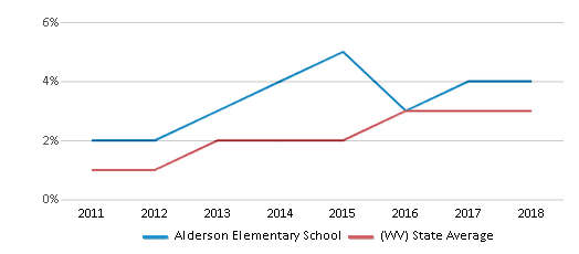This chart display the percentage of students of two or more races in Alderson Elementary School and the percentage of public school students of two or more races in West Virginia by year, with the latest 2017-18 school year data.