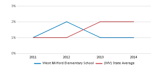 This chart display the percentage of students of two or more races in West Milford Elementary School and the percentage of public school students of two or more races in West Virginia by year, with the latest 2013-14 school year data.