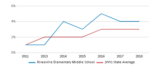 This chart display the percentage of students of two or more races in Rivesville Elementary Middle School and the percentage of public school students of two or more races in West Virginia by year, with the latest 2017-18 school year data.