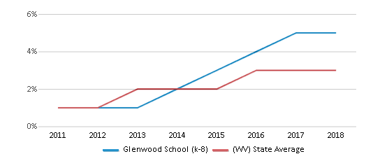 This chart display the percentage of students of two or more races in Glenwood School (k-8) and the percentage of public school students of two or more races in West Virginia by year, with the latest 2017-18 school year data.