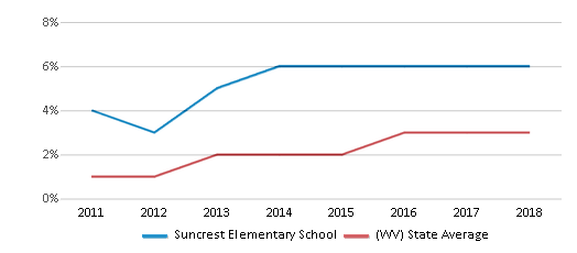 This chart display the percentage of students of two or more races in Suncrest Elementary School and the percentage of public school students of two or more races in West Virginia by year, with the latest 2017-18 school year data.