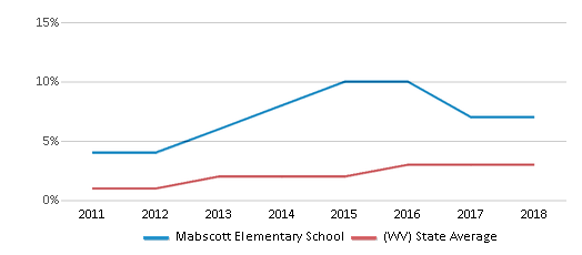 This chart display the percentage of students of two or more races in Mabscott Elementary School and the percentage of public school students of two or more races in West Virginia by year, with the latest 2017-18 school year data.