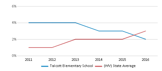 This chart display the percentage of students of two or more races in Talcott Elementary School and the percentage of public school students of two or more races in West Virginia by year, with the latest 2015-16 school year data.