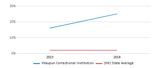 This chart display the percentage of students of two or more races in Waupun Correctional Institution and the percentage of public school students of two or more races in Wisconsin by year, with the latest 2013-14 school year data.