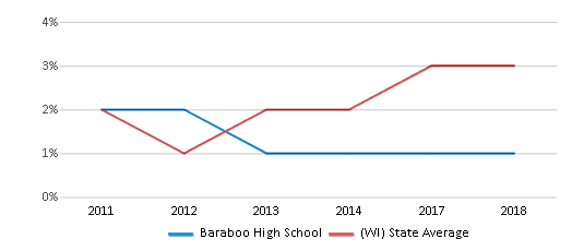 This chart display the percentage of students of two or more races in Baraboo High School and the percentage of public school students of two or more races in Wisconsin by year, with the latest 2017-18 school year data.