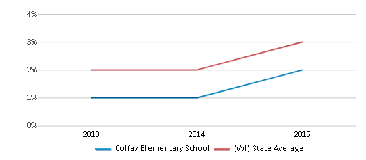 This chart display the percentage of students of two or more races in Colfax Elementary School and the percentage of public school students of two or more races in Wisconsin by year, with the latest 2014-15 school year data.