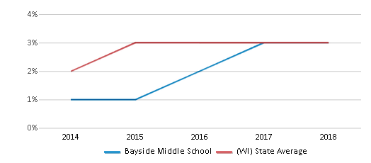 This chart display the percentage of students of two or more races in Bayside Middle School and the percentage of public school students of two or more races in Wisconsin by year, with the latest 2017-18 school year data.