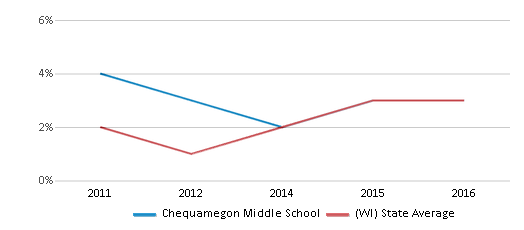 This chart display the percentage of students of two or more races in Chequamegon Middle School and the percentage of public school students of two or more races in Wisconsin by year, with the latest 2015-16 school year data.