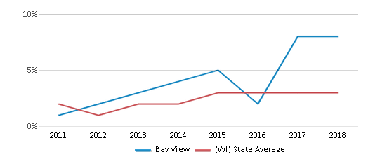 This chart display the percentage of students of two or more races in Bay View and the percentage of public school students of two or more races in Wisconsin by year, with the latest 2017-18 school year data.