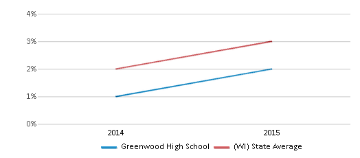 This chart display the percentage of students of two or more races in Greenwood High School and the percentage of public school students of two or more races in Wisconsin by year, with the latest 2014-15 school year data.