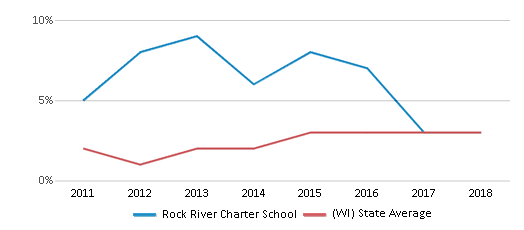 This chart display the percentage of students of two or more races in Rock River Charter School and the percentage of public school students of two or more races in Wisconsin by year, with the latest 2017-18 school year data.
