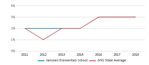 This chart display the percentage of students of two or more races in Janssen Elementary School and the percentage of public school students of two or more races in Wisconsin by year, with the latest 2017-18 school year data.