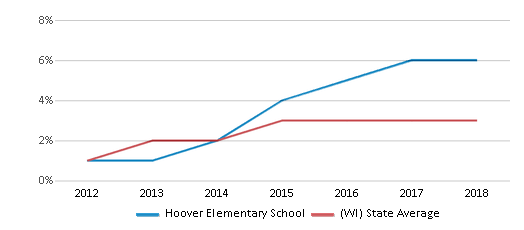 This chart display the percentage of students of two or more races in Hoover Elementary School and the percentage of public school students of two or more races in Wisconsin by year, with the latest 2017-18 school year data.