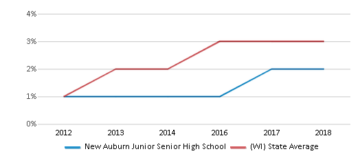This chart display the percentage of students of two or more races in New Auburn Junior Senior High School and the percentage of public school students of two or more races in Wisconsin by year, with the latest 2017-18 school year data.