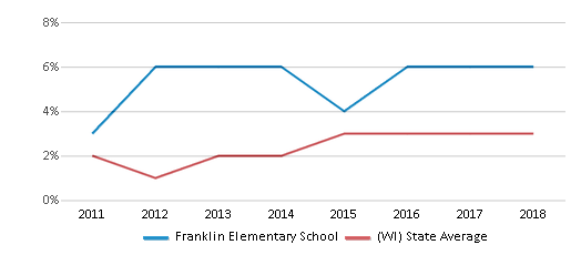 This chart display the percentage of students of two or more races in Franklin Elementary School and the percentage of public school students of two or more races in Wisconsin by year, with the latest 2017-18 school year data.