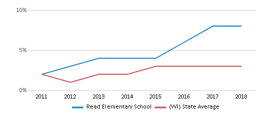 This chart display the percentage of students of two or more races in Read Elementary School and the percentage of public school students of two or more races in Wisconsin by year, with the latest 2017-18 school year data.
