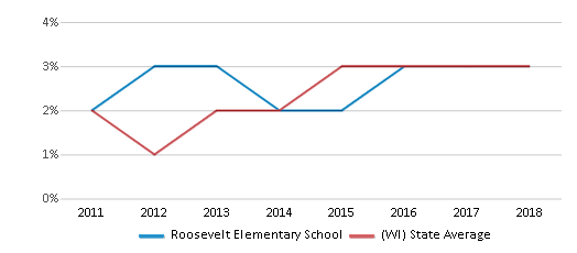 This chart display the percentage of students of two or more races in Roosevelt Elementary School and the percentage of public school students of two or more races in Wisconsin by year, with the latest 2017-18 school year data.
