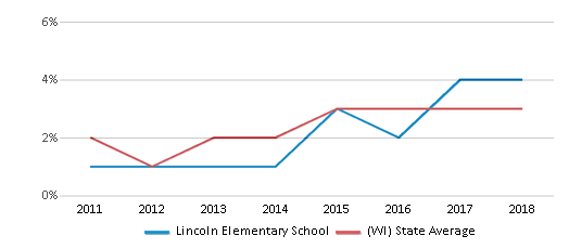 This chart display the percentage of students of two or more races in Lincoln Elementary School and the percentage of public school students of two or more races in Wisconsin by year, with the latest 2017-18 school year data.