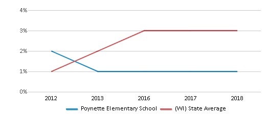 This chart display the percentage of students of two or more races in Poynette Elementary School and the percentage of public school students of two or more races in Wisconsin by year, with the latest 2017-18 school year data.