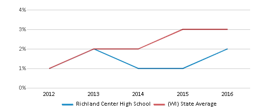 This chart display the percentage of students of two or more races in Richland Center High School and the percentage of public school students of two or more races in Wisconsin by year, with the latest 2015-16 school year data.