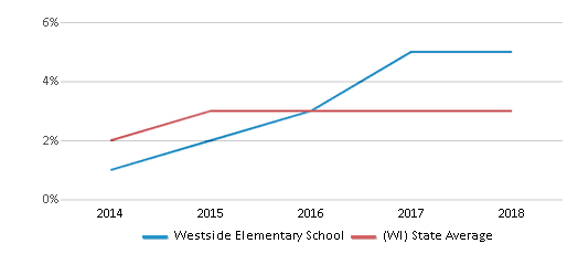 This chart display the percentage of students of two or more races in Westside Elementary School and the percentage of public school students of two or more races in Wisconsin by year, with the latest 2017-18 school year data.