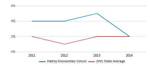 This chart display the percentage of students of two or more races in Hatley Elementary School and the percentage of public school students of two or more races in Wisconsin by year, with the latest 2013-14 school year data.