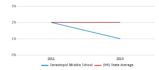 This chart display the percentage of students of two or more races in Sevastopol Middle School and the percentage of public school students of two or more races in Wisconsin by year, with the latest 2012-13 school year data.