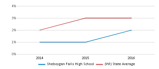 This chart display the percentage of students of two or more races in Sheboygan Falls High School and the percentage of public school students of two or more races in Wisconsin by year, with the latest 2015-16 school year data.