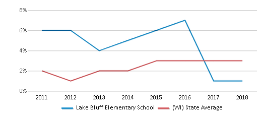 This chart display the percentage of students of two or more races in Lake Bluff Elementary School and the percentage of public school students of two or more races in Wisconsin by year, with the latest 2017-18 school year data.