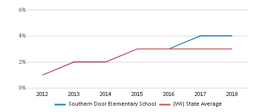 This chart display the percentage of students of two or more races in Southern Door Elementary School and the percentage of public school students of two or more races in Wisconsin by year, with the latest 2017-18 school year data.